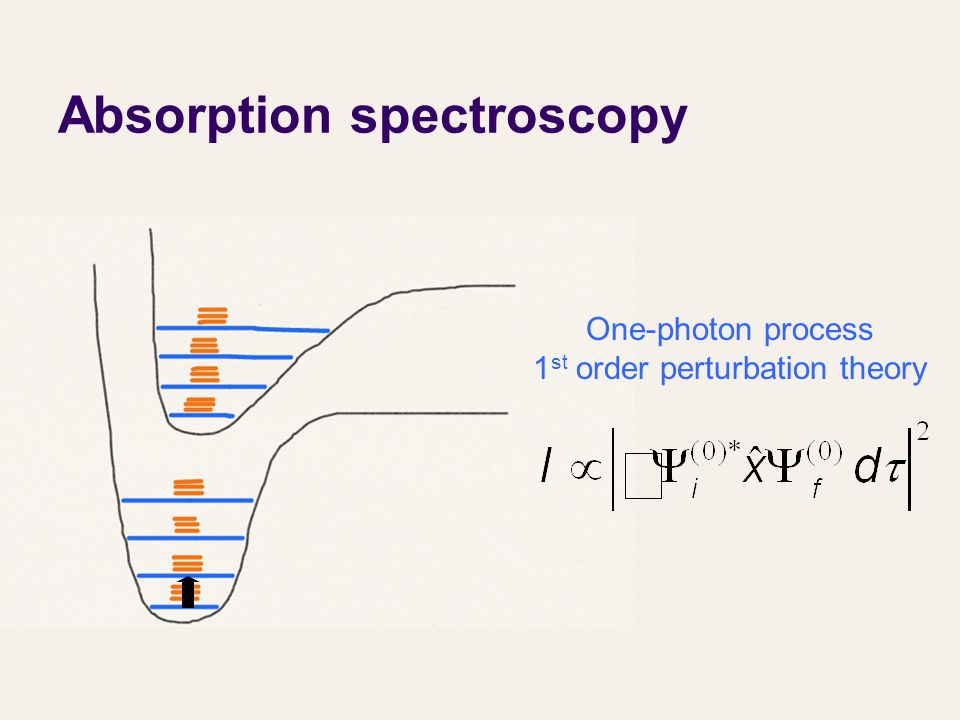 Absorption spectroscopy One-photon process 1 st order perturbation theory