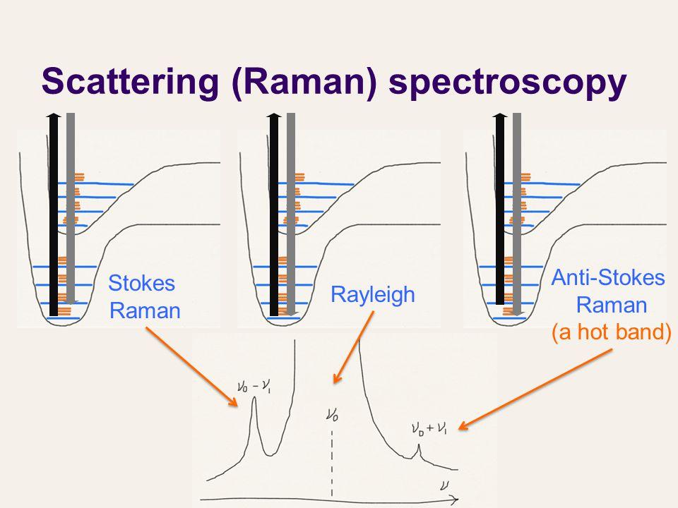 Scattering (Raman) spectroscopy Rayleigh Anti-Stokes Raman (a hot band) Stokes Raman