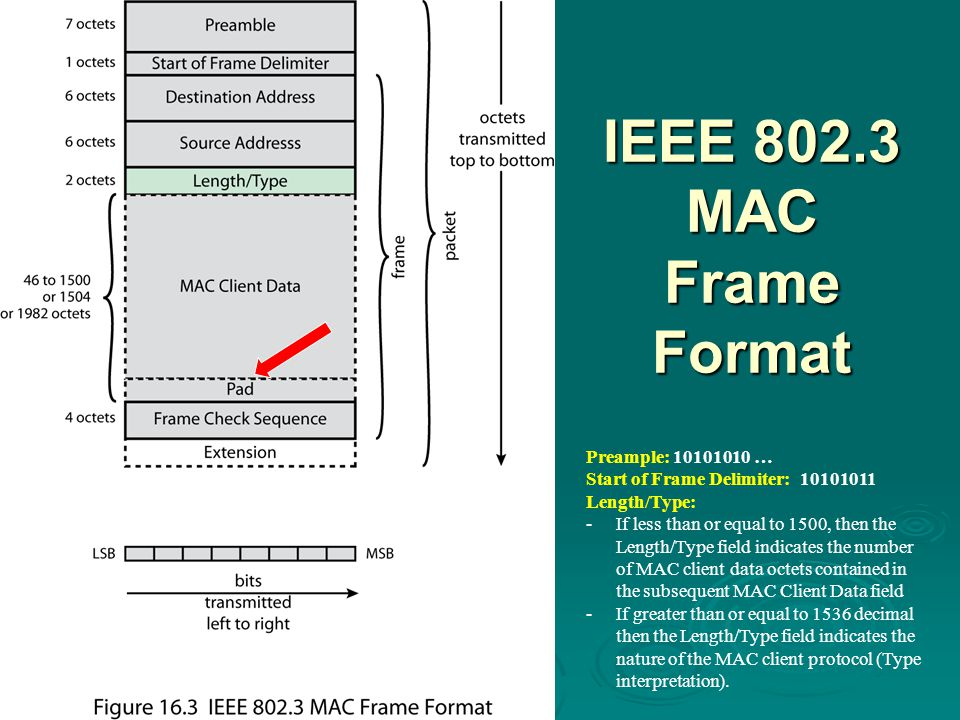 IEEE 802.3 MAC Frame Format Preample: 10101010 … Start of Frame Delimiter: 10101011 Length/Type: -If less than or equal to 1500, then the Length/Type field indicates the number of MAC client data octets contained in the subsequent MAC Client Data field -If greater than or equal to 1536 decimal then the Length/Type field indicates the nature of the MAC client protocol (Type interpretation).
