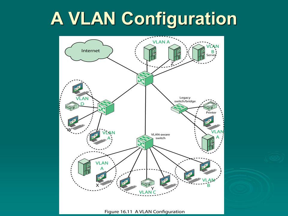 A VLAN Configuration