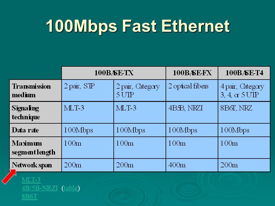 100Mbps Fast Ethernet MLT-3 4B/5B-NRZI4B/5B-NRZI (table)table 8B6T