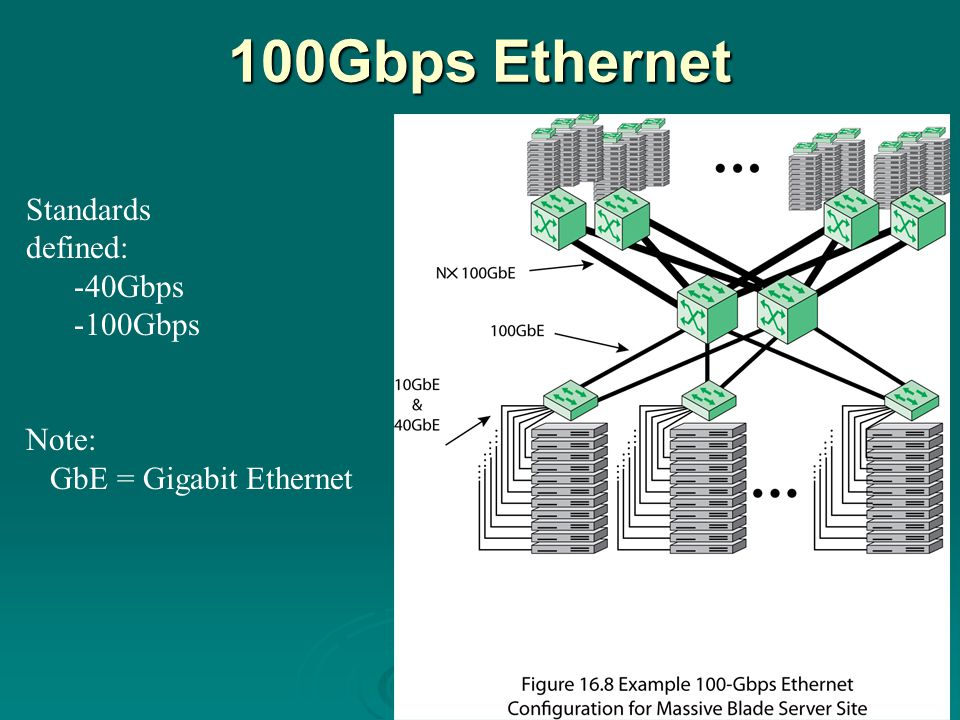 100Gbps Ethernet Standards defined: -40Gbps -100Gbps Note: GbE = Gigabit Ethernet