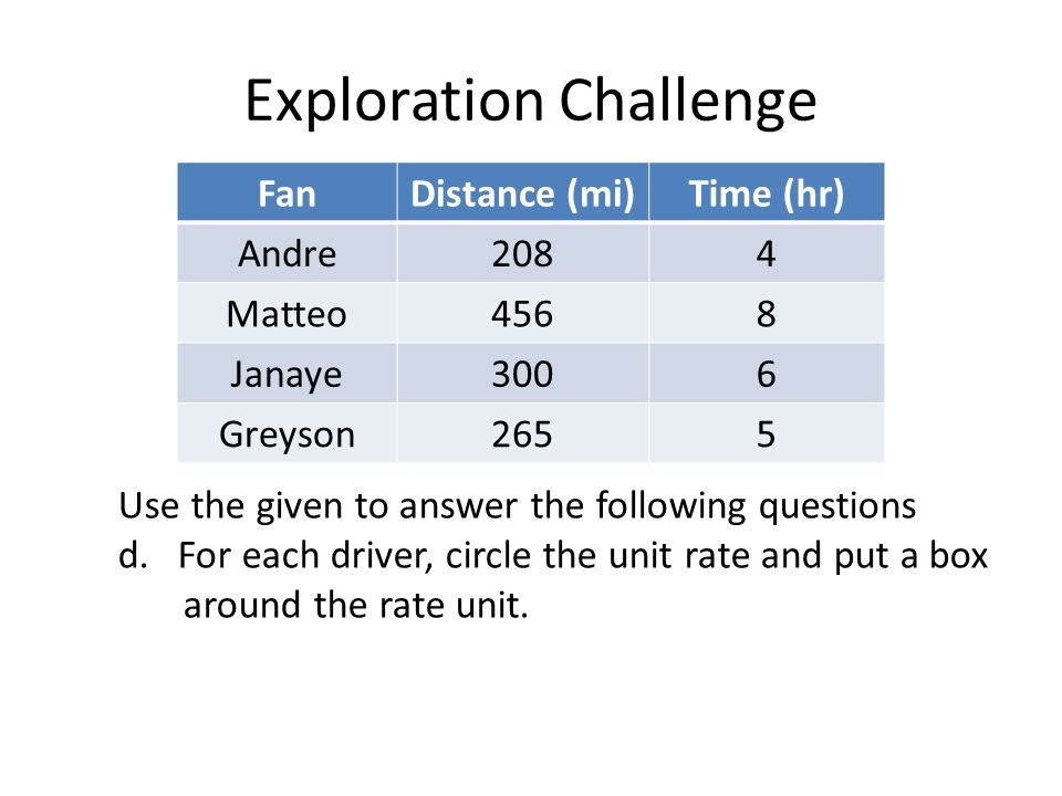 Exploration Challenge FanDistance (mi)Time (hr) Andre2084 Matteo4568 Janaye3006 Greyson2655 Use the given to answer the following questions d.For each driver, circle the unit rate and put a box around the rate unit.