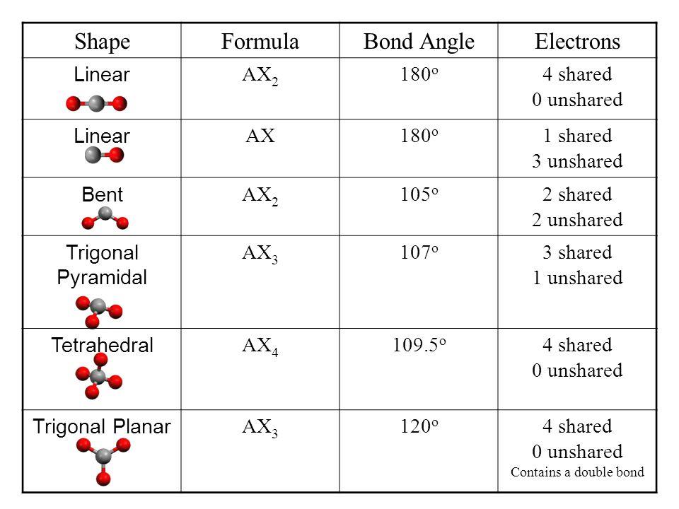 ShapeFormulaBond AngleElectrons Linear AX 2 180 o 4 shared 0 unshared Linear AX180 o 1 shared 3 unshared Bent AX 2 105 o 2 shared 2 unshared Trigonal