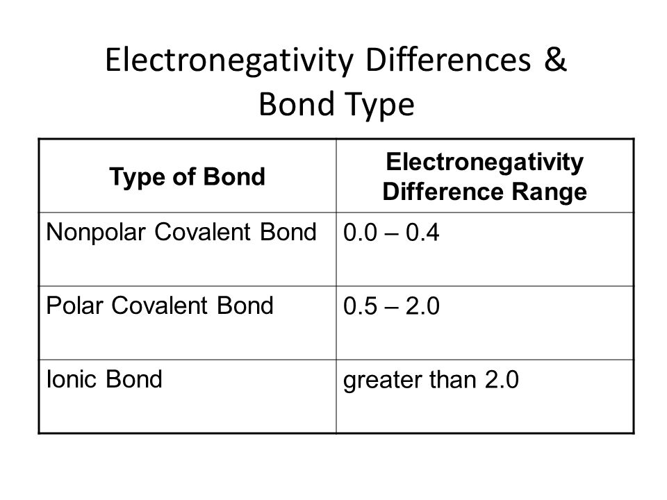 Electronegativity Differences & Bond Type Type of Bond Electronegativity Difference Range Nonpolar Covalent Bond 0.0 – 0.4 Polar Covalent Bond 0.5 – 2.0 Ionic Bond greater than 2.0