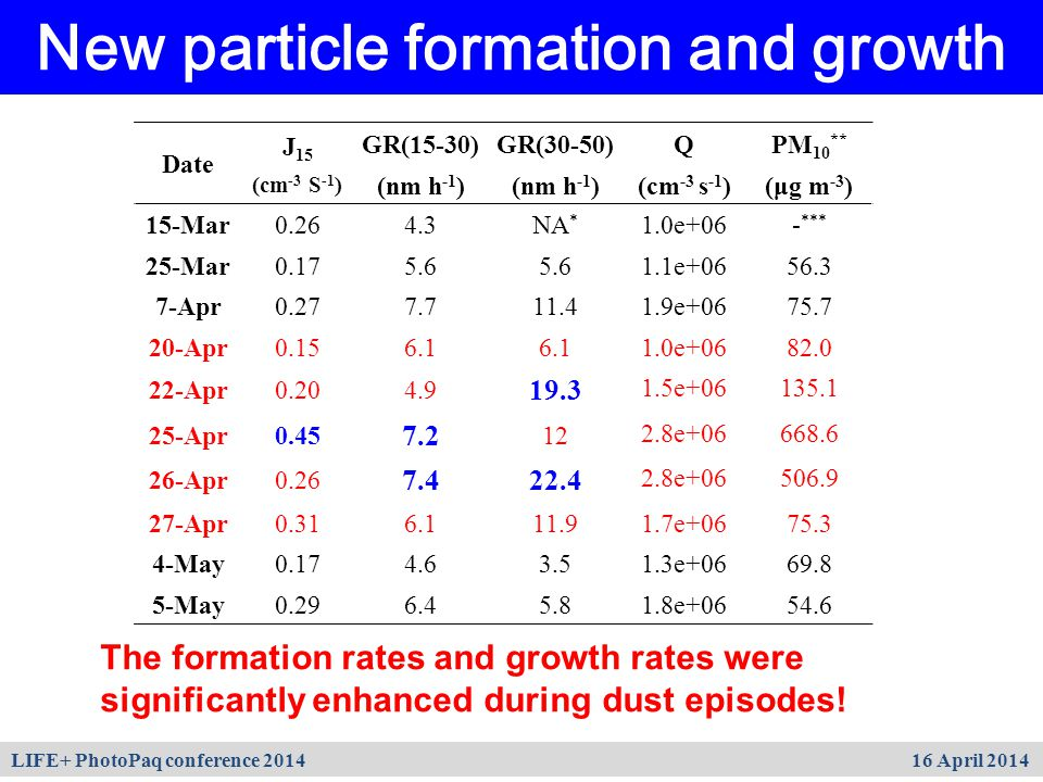 New particle formation and growth The formation rates and growth rates were significantly enhanced during dust episodes! Date J 15 (cm -3 S -1 ) GR(15