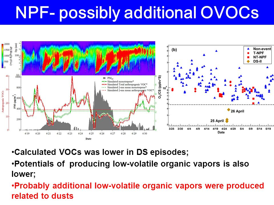 NPF- possibly additional OVOCs Calculated VOCs was lower in DS episodes; Potentials of producing low-volatile organic vapors is also lower; Probably additional low-volatile organic vapors were produced related to dusts
