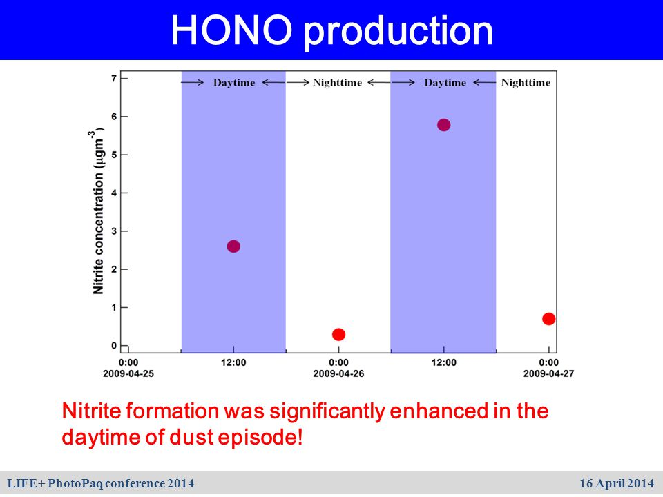 HONO production Nitrite formation was significantly enhanced in the daytime of dust episode! LIFE+ PhotoPaq conference 2014 16 April 2014