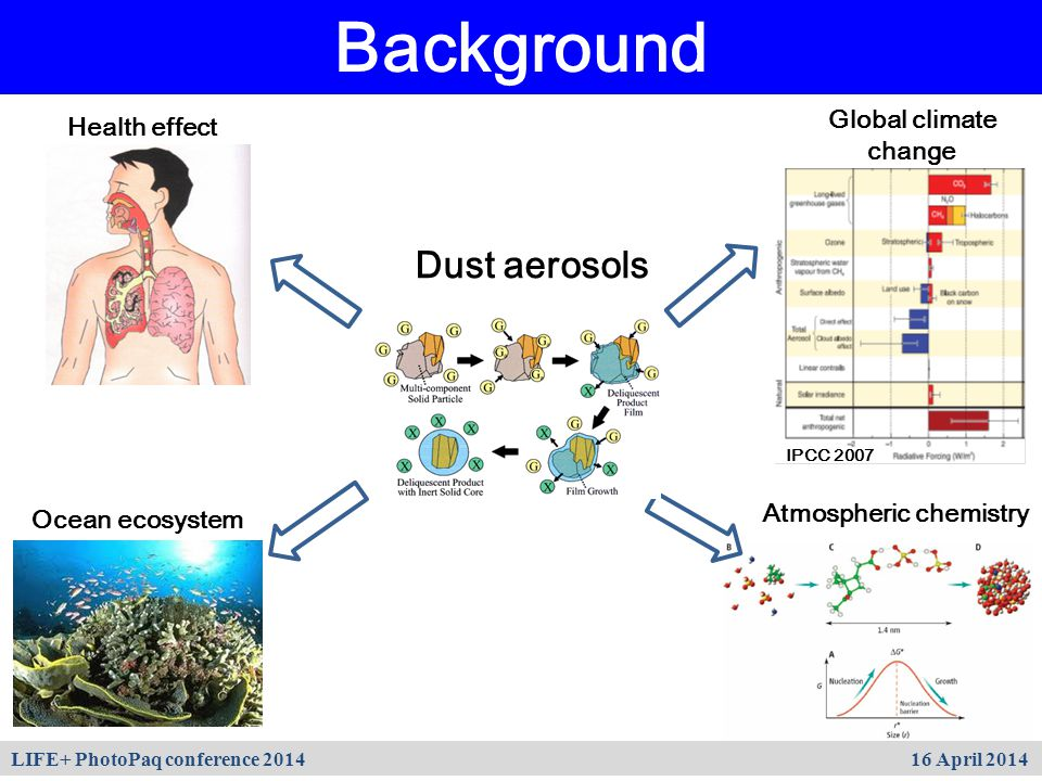 Background Health effect Dust aerosols Global climate change IPCC 2007 Atmospheric chemistry Ocean ecosystem LIFE+ PhotoPaq conference 2014 16 April 2014