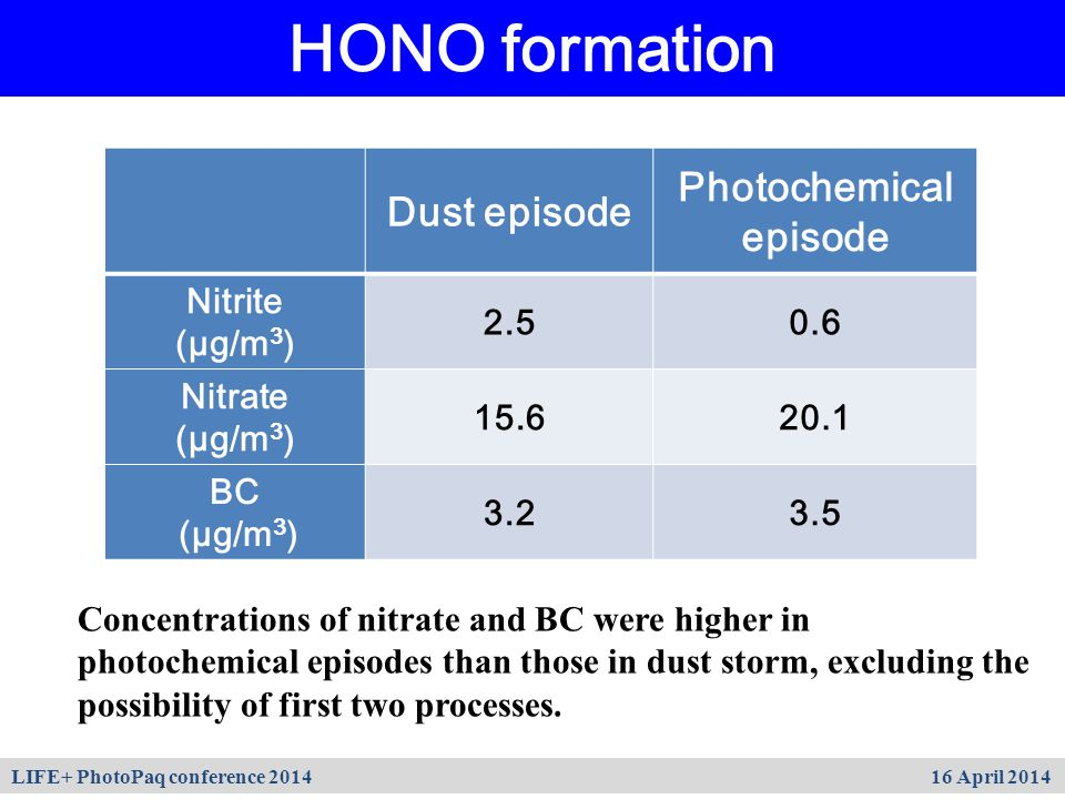 HONO formation Dust episode Photochemical episode Nitrite (µg/m 3 ) 2.50.6 Nitrate (µg/m 3 ) 15.620.1 BC (µg/m 3 ) 3.23.5 Concentrations of nitrate and BC were higher in photochemical episodes than those in dust storm, excluding the possibility of first two processes.