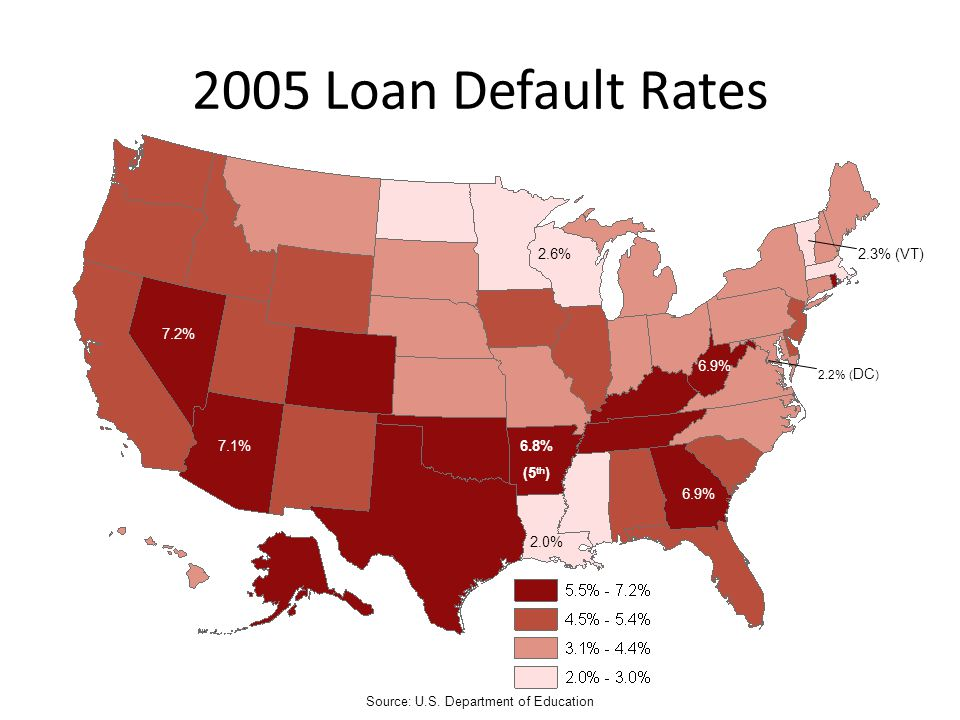 2005 Loan Default Rates Source: U.S. Department of Education 6.8% (5 th ) 6.9% 7.1% 7.2% 2.0% 2.6% 6.9% 2.2% ( DC ) 2.3% (VT)