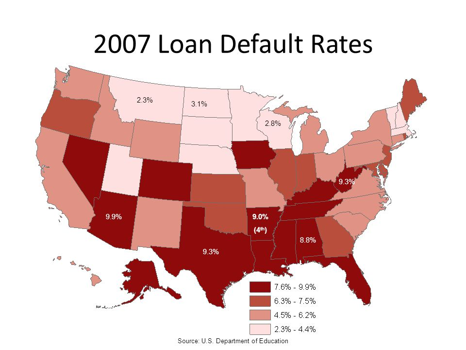 2007 Loan Default Rates Source: U.S. Department of Education 9.3% 9.9% 8.8% 2.8% 2.3% 3.1% 9.0% (4 th )