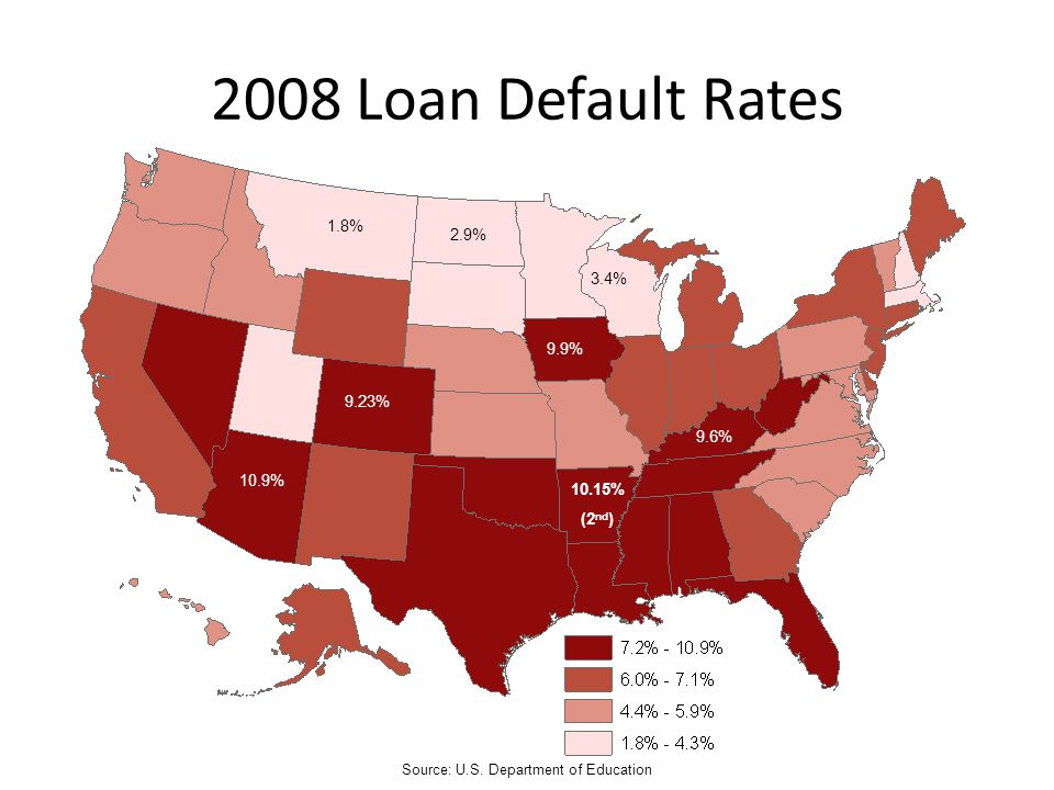 2008 Loan Default Rates Source: U.S. Department of Education 9.23% 9.9% 10.9% 9.6% 3.4% 1.8% 2.9% 10.15% (2 nd )