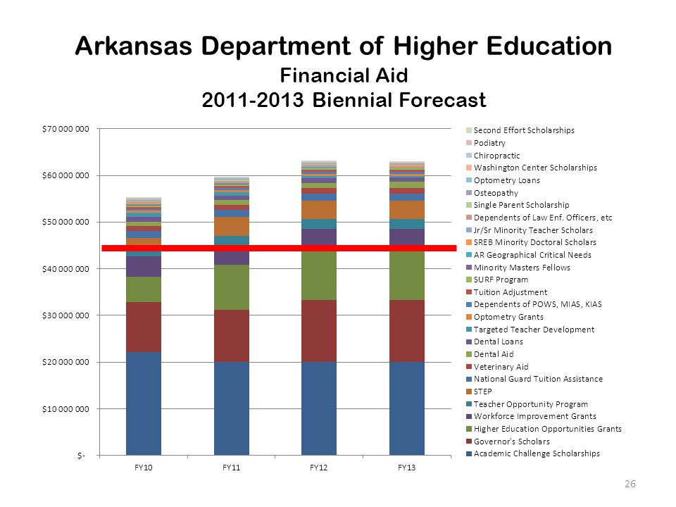 Arkansas Department of Higher Education Financial Aid 2011-2013 Biennial Forecast 26