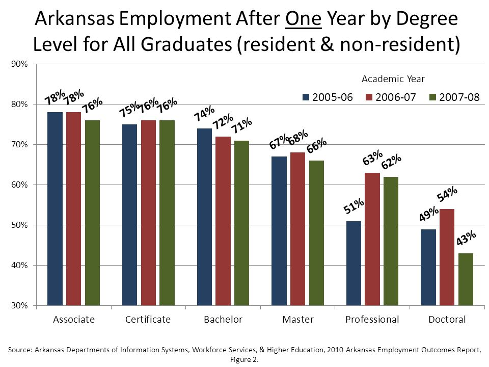 Arkansas Employment After One Year by Degree Level for All Graduates (resident & non-resident) Source: Arkansas Departments of Information Systems, Workforce Services, & Higher Education, 2010 Arkansas Employment Outcomes Report, Figure 2.