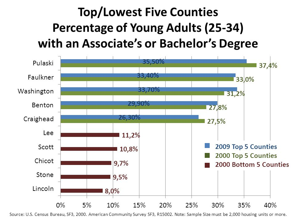 Top/Lowest Five Counties Percentage of Young Adults (25-34) with an Associate's or Bachelor's Degree Source: U.S.
