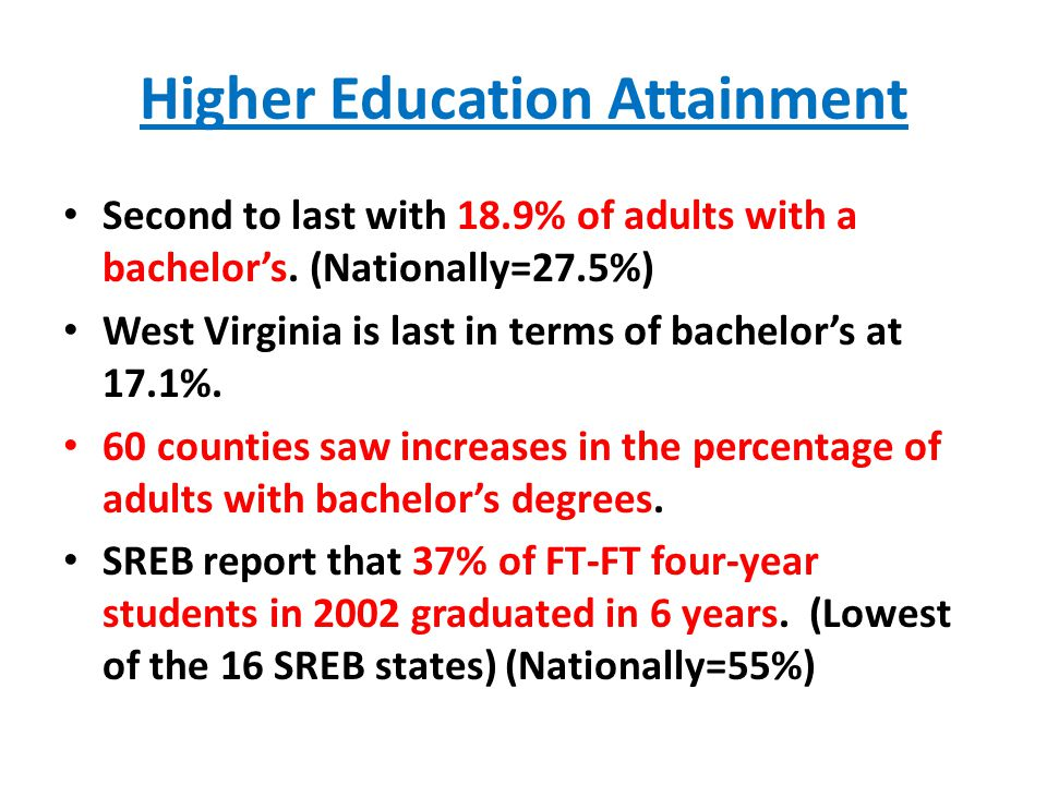 Higher Education Attainment Second to last with 18.9% of adults with a bachelor's.