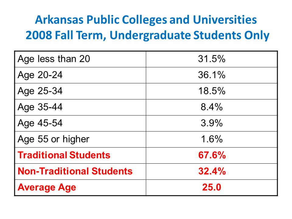 Arkansas Public Colleges and Universities 2008 Fall Term, Undergraduate Students Only Age less than 2031.5% Age 20-2436.1% Age 25-3418.5% Age 35-448.4% Age 45-543.9% Age 55 or higher1.6% Traditional Students67.6% Non-Traditional Students32.4% Average Age25.0