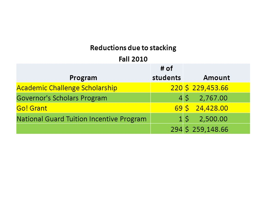 Reductions due to stacking Fall 2010 Program # of studentsAmount Academic Challenge Scholarship220 $ 229,453.66 Governor s Scholars Program4 $ 2,767.00 Go.