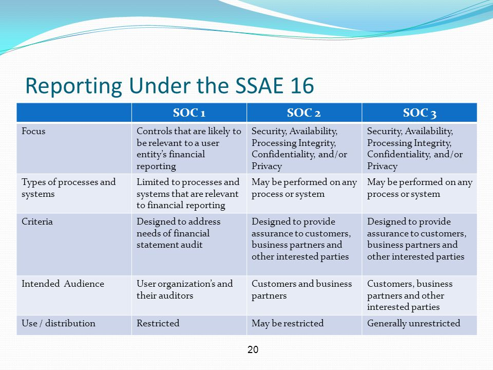 20 Reporting Under the SSAE 16 SOC 1SOC 2SOC 3 FocusControls that are likely to be relevant to a user entity's financial reporting Security, Availabil