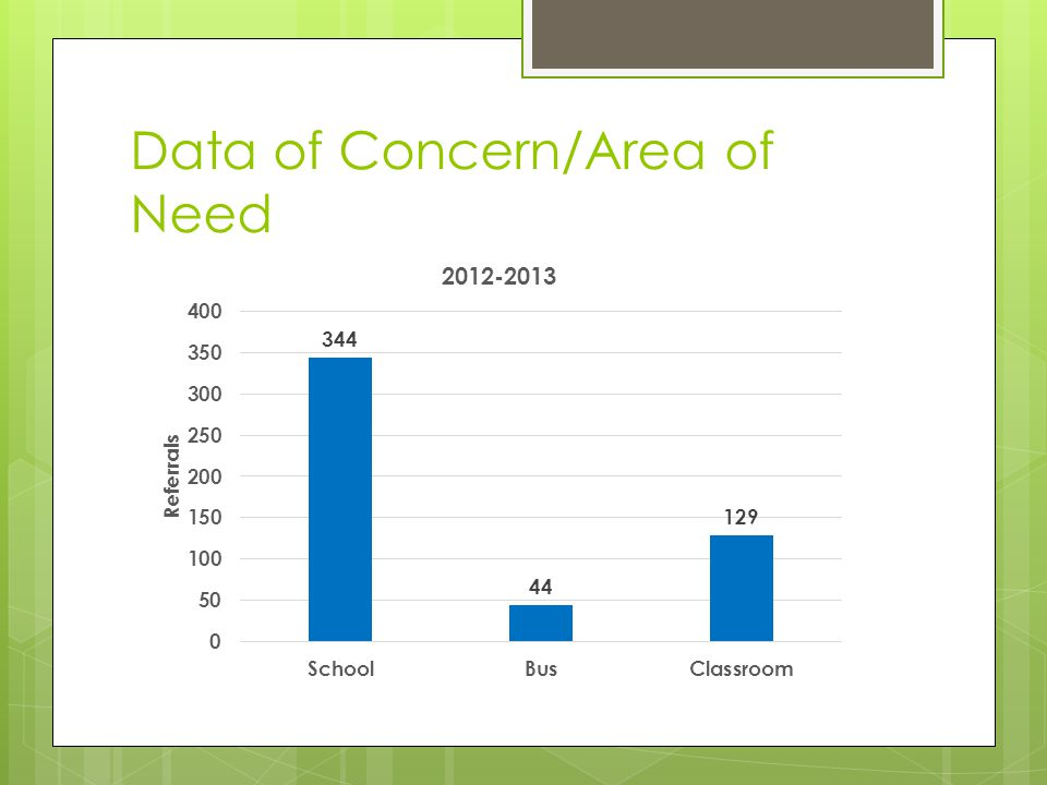 Data of Concern/Area of Need