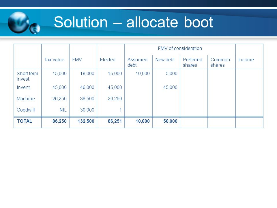 Solution – allocate boot FMV of consideration Tax valueFMVElectedAssumed debt New debtPreferred shares Common shares Income Short term invest.