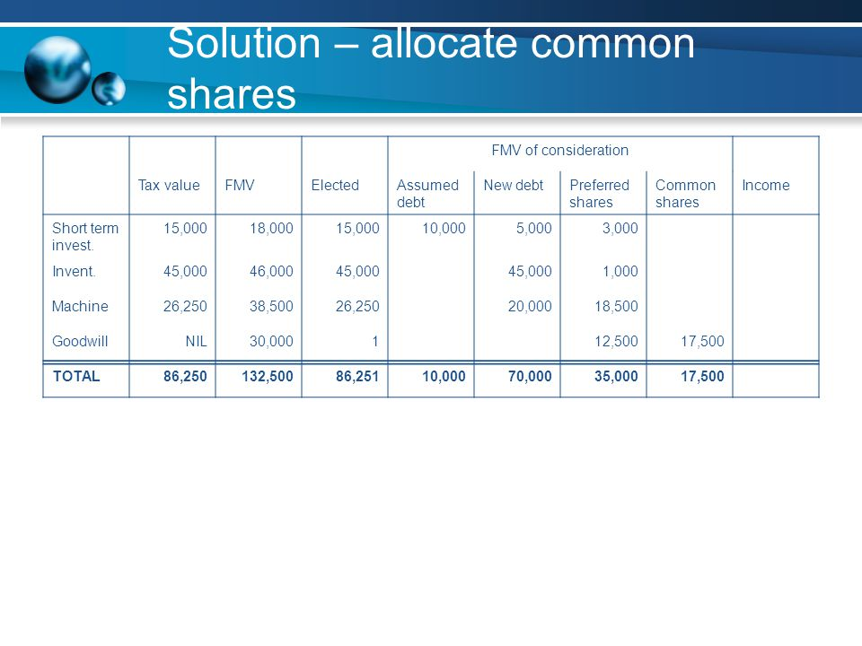 Solution – allocate common shares FMV of consideration Tax valueFMVElectedAssumed debt New debtPreferred shares Common shares Income Short term invest.