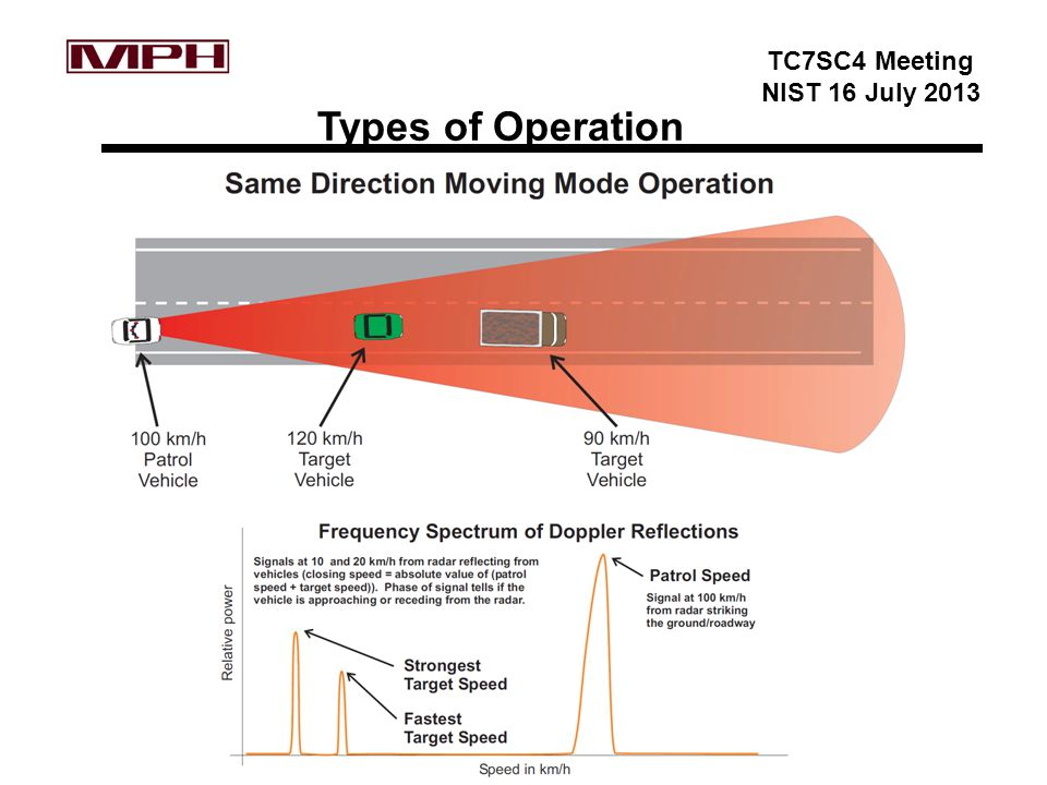 TC7SC4 Meeting NIST 16 July 2013 Types of Operation
