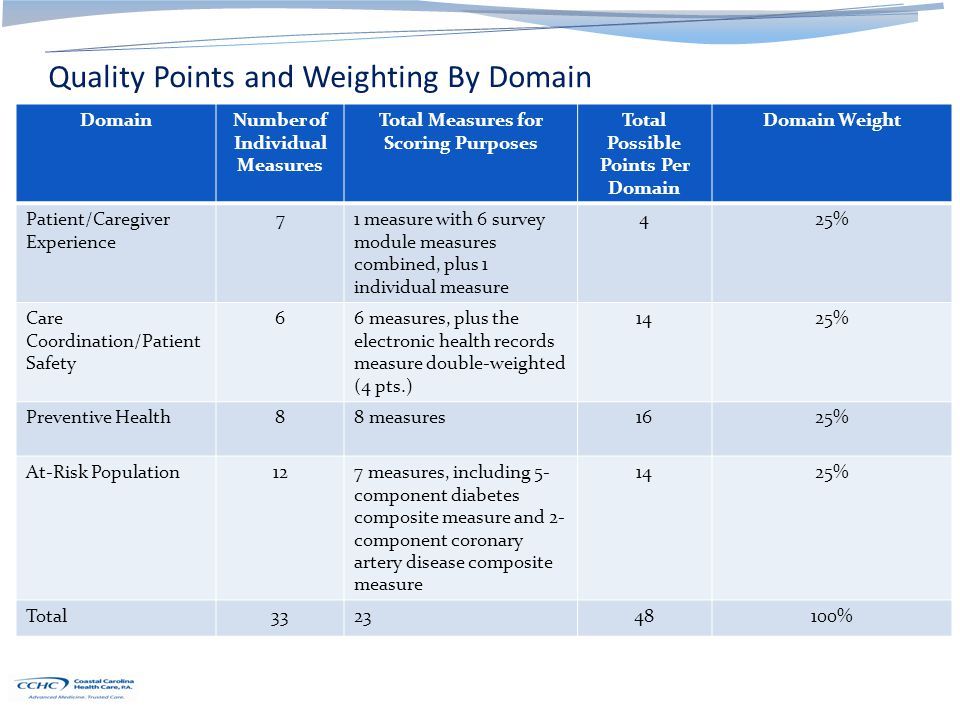 Quality Points and Weighting By Domain DomainNumber of Individual Measures Total Measures for Scoring Purposes Total Possible Points Per Domain Domain Weight Patient/Caregiver Experience 71 measure with 6 survey module measures combined, plus 1 individual measure 425% Care Coordination/Patient Safety 66 measures, plus the electronic health records measure double-weighted (4 pts.) 1425% Preventive Health88 measures1625% At-Risk Population127 measures, including 5- component diabetes composite measure and 2- component coronary artery disease composite measure 1425% Total332348100%