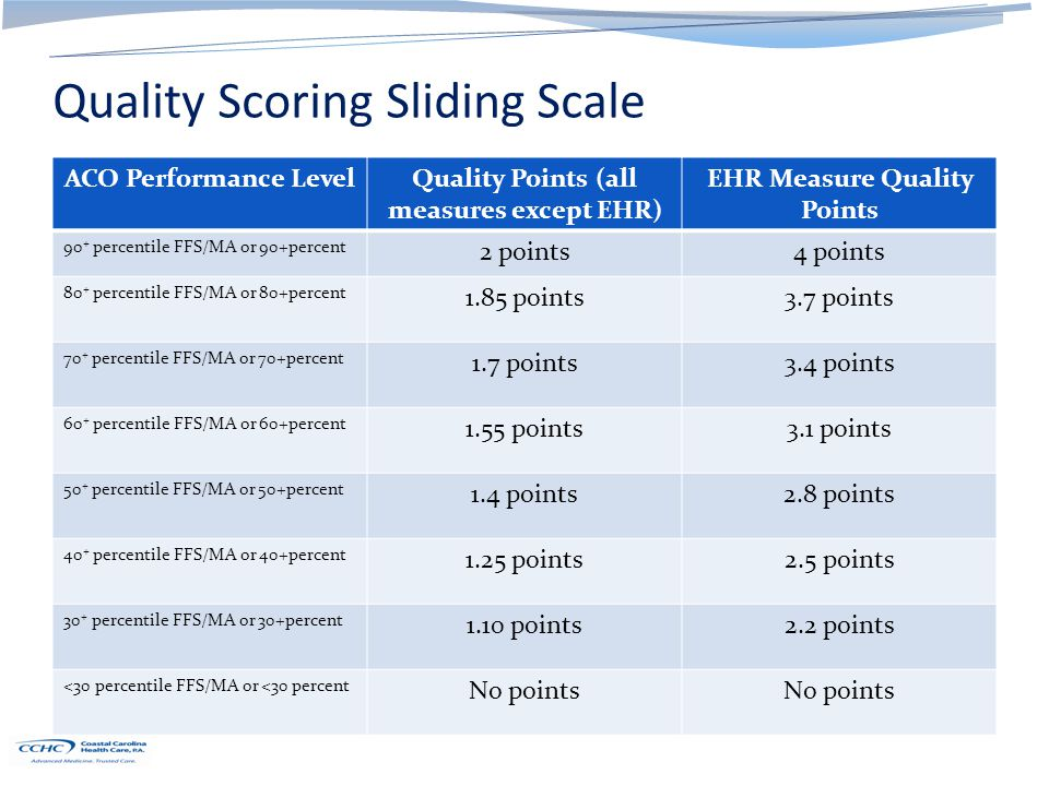 Quality Scoring Sliding Scale ACO Performance LevelQuality Points (all measures except EHR) EHR Measure Quality Points 90 + percentile FFS/MA or 90+pe