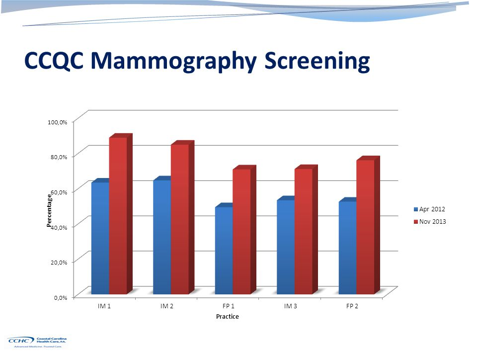 CCQC Mammography Screening