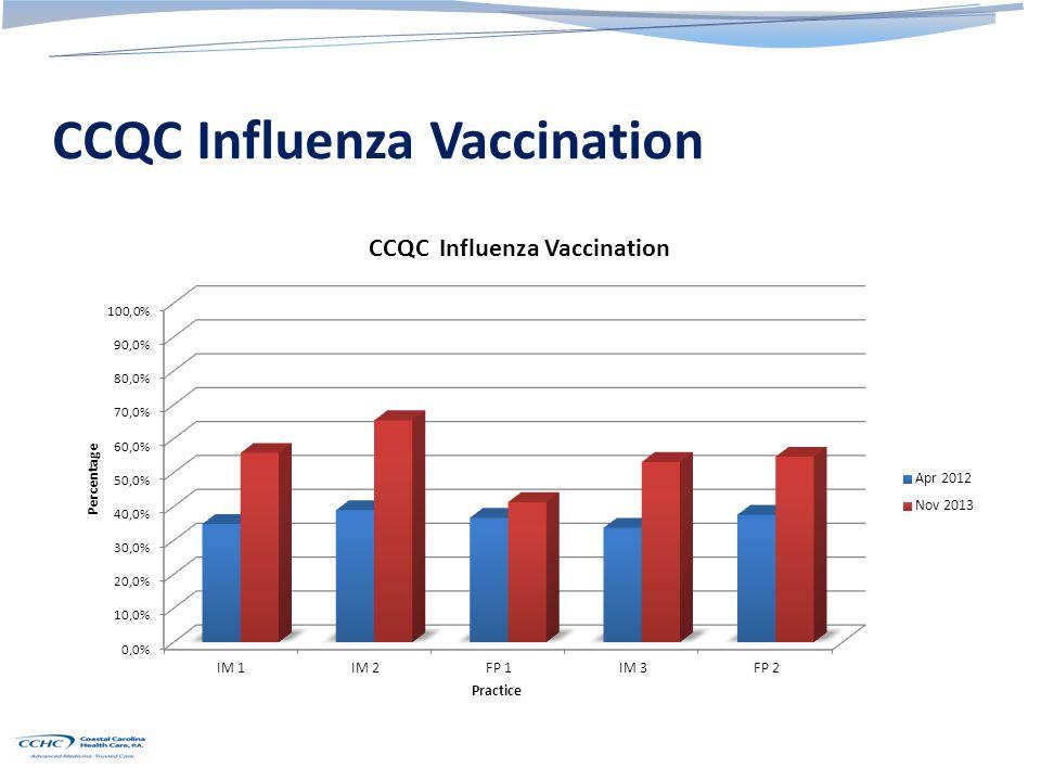 CCQC Influenza Vaccination