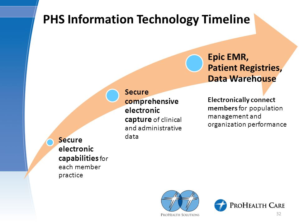 PHS Information Technology Timeline Secure electronic capabilities for each member practice Secure comprehensive electronic capture of clinical and administrative data Epic EMR, Patient Registries, Data Warehouse Electronically connect members for population management and organization performance 32