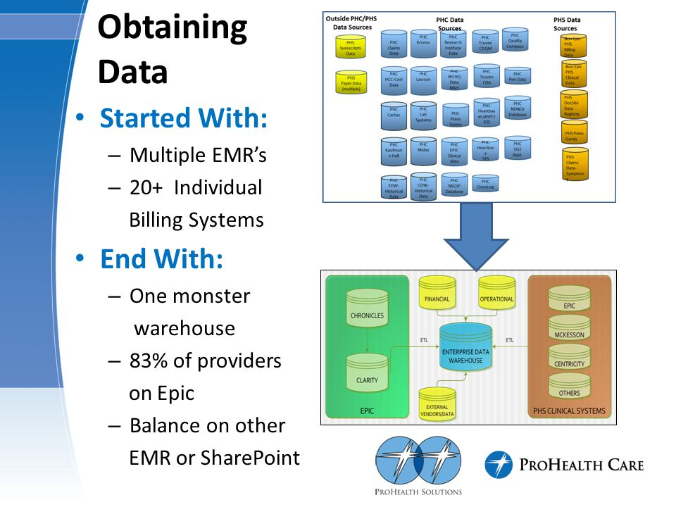 Obtaining Data Started With: – Multiple EMR's – 20+ Individual Billing Systems End With: – One monster warehouse – 83% of providers on Epic – Balance on other EMR or SharePoint