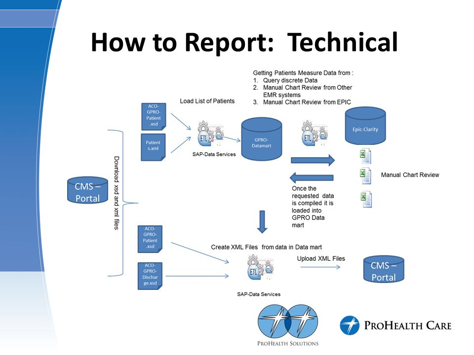 How to Report: Technical