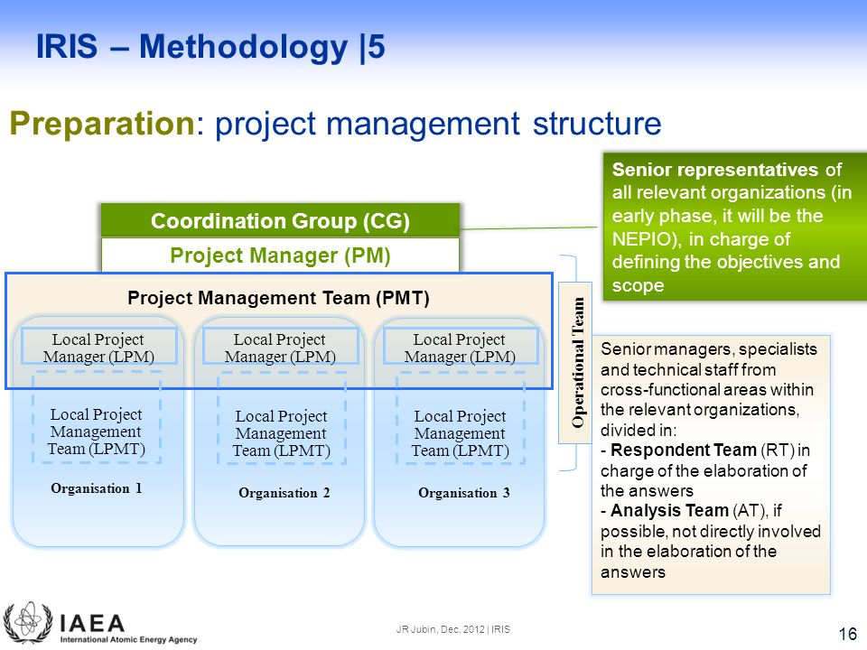 IRIS – Methodology |5 Preparation: project management structure JR Jubin, Dec.
