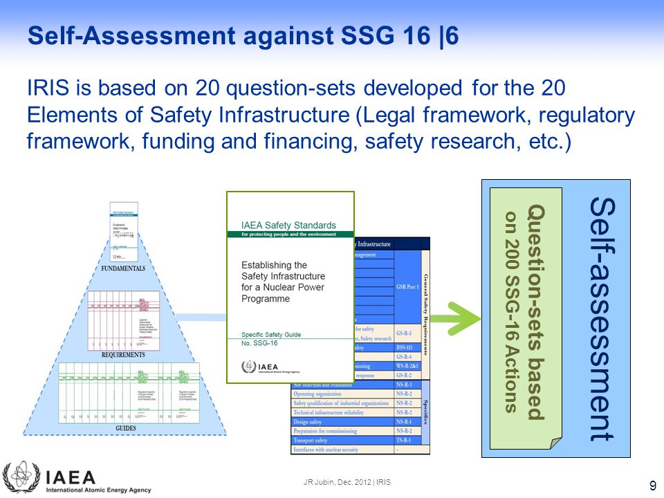 IRIS is based on 20 question-sets developed for the 20 Elements of Safety Infrastructure (Legal framework, regulatory framework, funding and financing, safety research, etc.) Self-assessment Question-sets based on 200 SSG-16 Actions Self-Assessment against SSG 16 |6 9 JR Jubin, Dec.