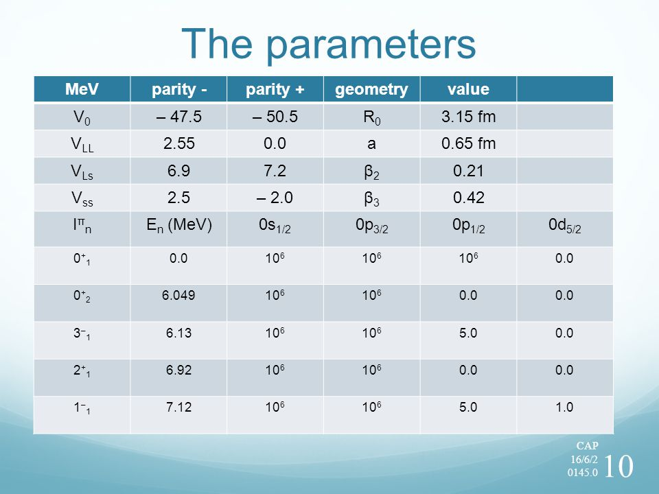 The parameters MeVparity -parity +geometryvalue V0V0 – 47.5– 50.5R0R0 3.15 fm V LL 2.550.0a0.65 fm V Ls 6.97.2β2β2 0.21 V ss 2.5– 2.0β3β3 0.42 IπnIπn E n (MeV)0s 1/2 0p 3/2 0p 1/2 0d 5/2 0+10+1 0.010 6 0.0 0+20+2 6.04910 6 0.0 3–13–1 6.1310 6 5.00.0 2+12+1 6.9210 6 0.0 1–11–1 7.1210 6 5.01.0 CAP 16/6/2 0145.0 10