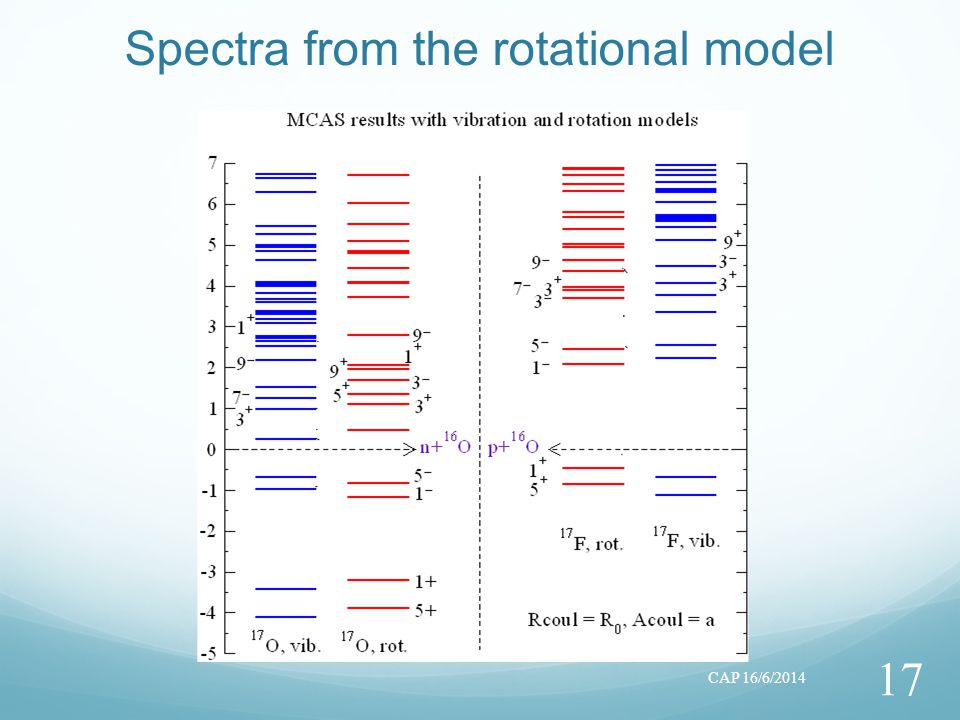 Spectra from the rotational model CAP 16/6/2014 17