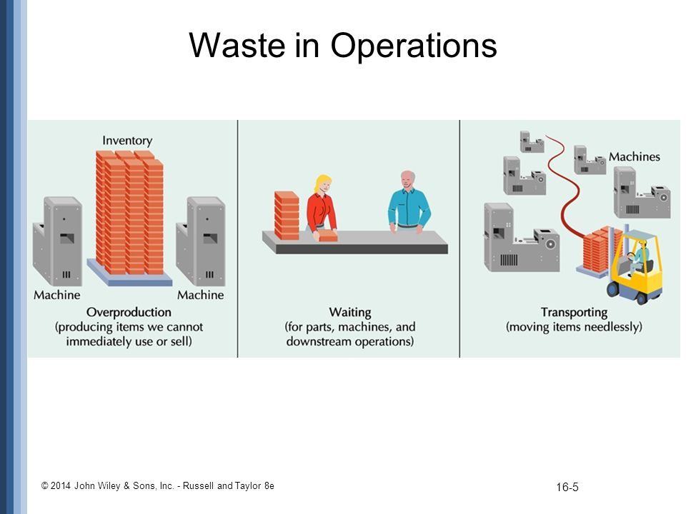 Waste in Operations © 2014 John Wiley & Sons, Inc. - Russell and Taylor 8e 16-6