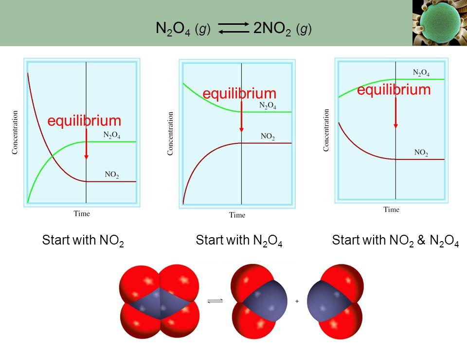 11 N 2 O 4 (g) 2NO 2 (g) Start with NO 2 Start with N 2 O 4 Start with NO 2 & N 2 O 4 equilibrium