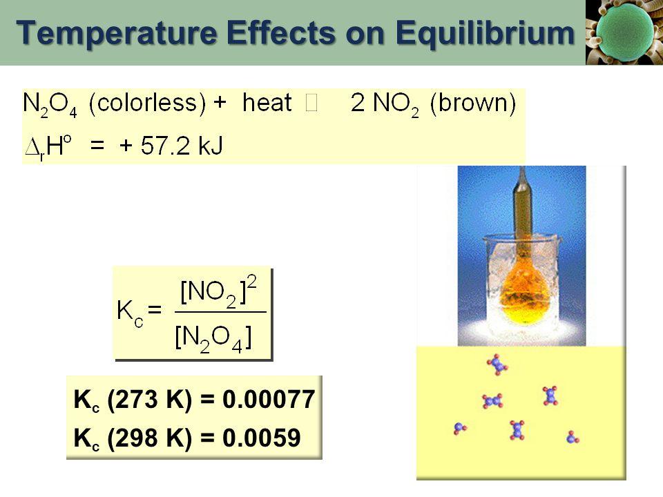 K c (273 K) = 0.00077 K c (298 K) = 0.0059 Temperature Effects on Equilibrium