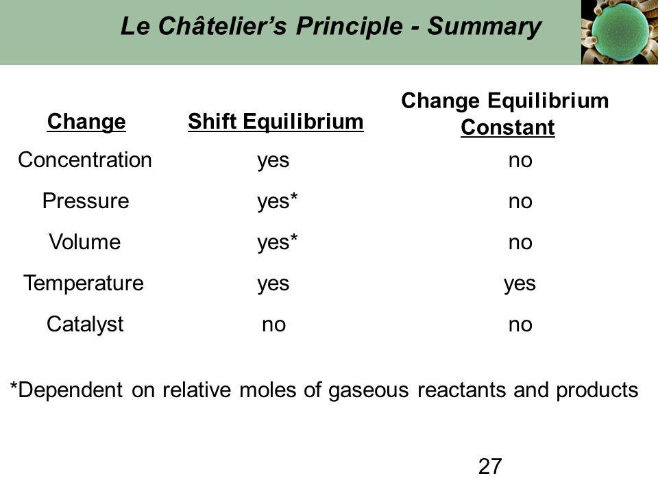 27 Le Châtelier's Principle - Summary ChangeShift Equilibrium Change Equilibrium Constant Concentrationyesno Pressureyes*no Volumeyes*no Temperatureye