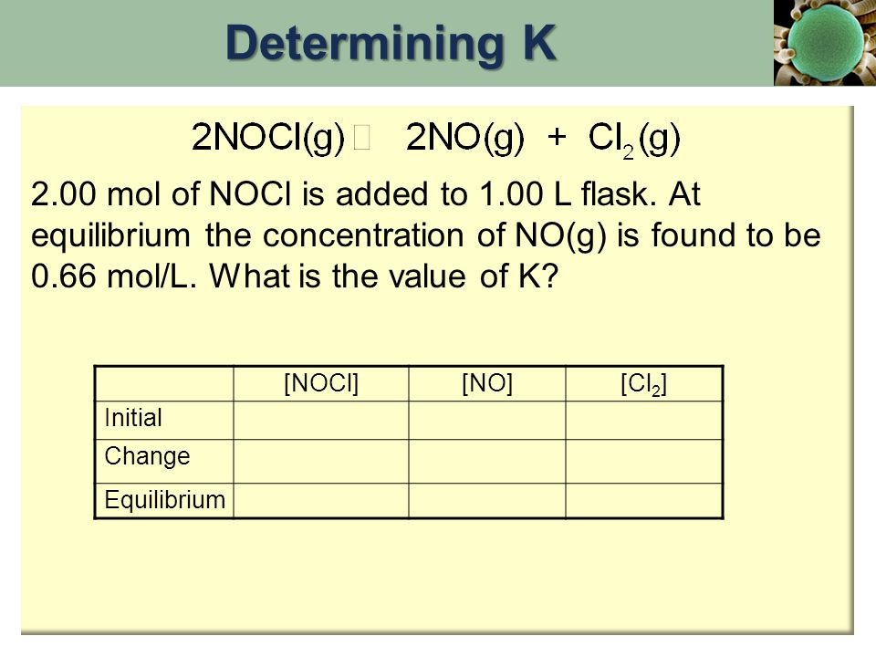 [NOCl][NO][Cl 2 ] Initial Change Equilibrium Determining K 2.00 mol of NOCl is added to 1.00 L flask. At equilibrium the concentration of NO(g) is fou