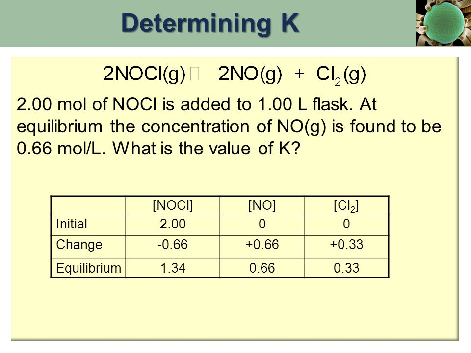 2.00 mol of NOCl is added to 1.00 L flask. At equilibrium the concentration of NO(g) is found to be 0.66 mol/L. What is the value of K? [NOCl][NO][Cl