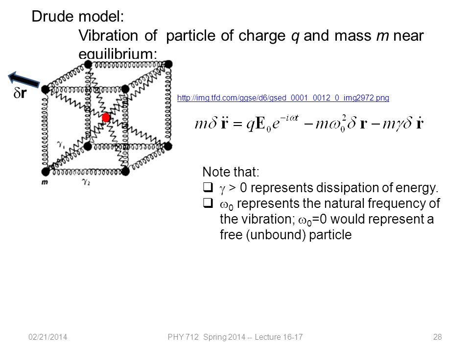 02/21/2014PHY 712 Spring 2014 -- Lecture 16-1728 Drude model: Vibration of particle of charge q and mass m near equilibrium: rr http://img.tfd.com/ggse/d6/gsed_0001_0012_0_img2972.png Note that:   > 0 represents dissipation of energy.
