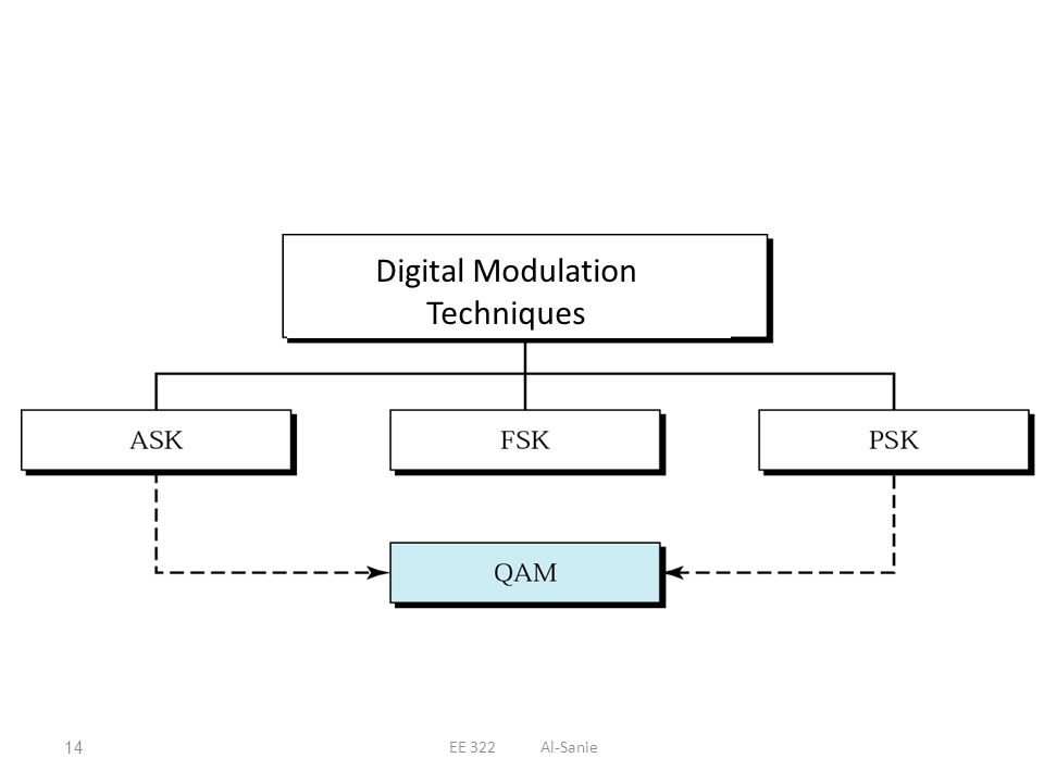 Digital Modulation Techniques 14EE 322 Al-Sanie