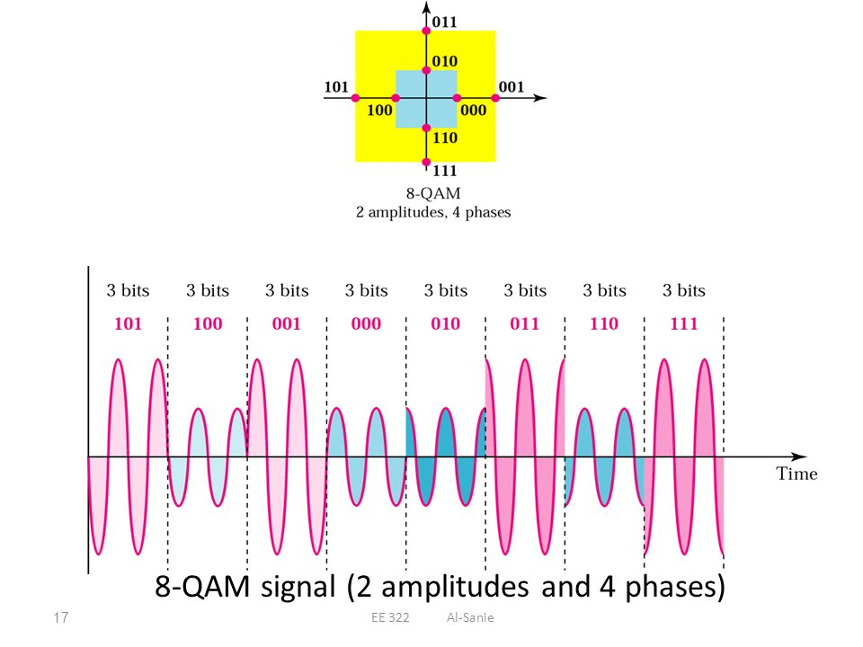 8-QAM signal (2 amplitudes and 4 phases) 17EE 322 Al-Sanie