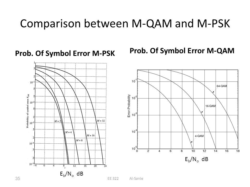 Comparison between M-QAM and M-PSK Prob. Of Symbol Error M-PSK Prob. Of Symbol Error M-QAM E b /N o dB 35EE 322 Al-Sanie