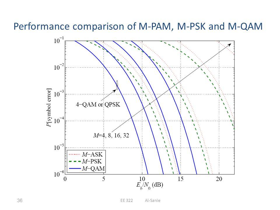Performance comparison of M-PAM, M-PSK and M-QAM EE 322 Al-Sanie36